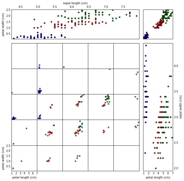 4D Scatter Plotting – Inventing Situations